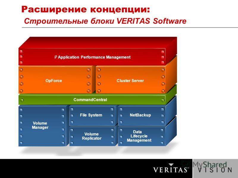 Расширение концепции: Строительные блоки VERITAS Software i 3 Application Performance Management NetBackup Cluster Server Data Lifecycle Management Volume Manager Volume Replicator File System CommandCentral OpForce