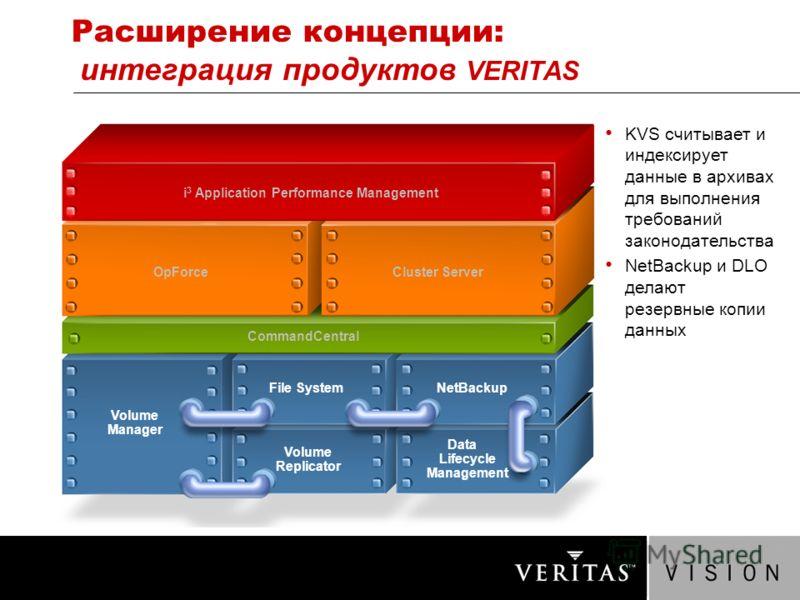 Расширение концепции: интеграция продуктов VERITAS KVS считывает и индексирует данные в архивах для выполнения требований законодательства NetBackup и DLO делают резервные копии данных i 3 Application Performance Management NetBackup Cluster Server D