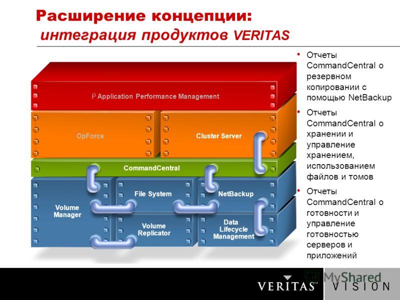 Расширение концепции: интеграция продуктов VERITAS Отчеты CommandCentral о резервном копировании с помощью NetBackup Отчеты CommandCentral о хранении и управление хранением, использованием файлов и томов Отчеты CommandCentral о готовности и управлени