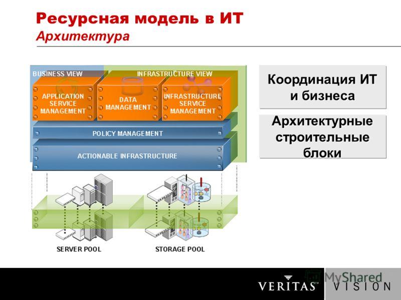 Ресурсная модель в ИТ Архитектура Архитектурные строительные блоки Координация ИТ и бизнеса