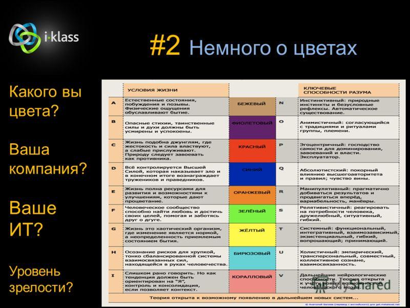 #2 Немного о цветах Какого вы цвета? Ваша компания? Ваше ИТ? Уровень зрелости?