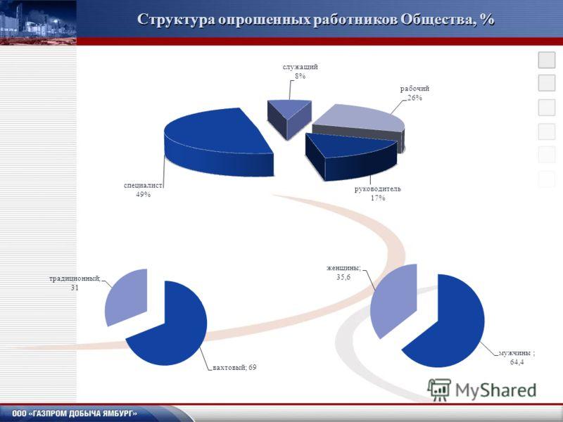 Структура опрошенных работников Общества, %
