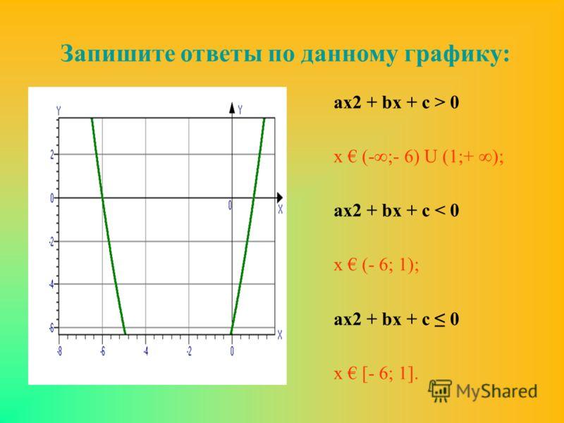аx2 + bx + c > 0 х (-;- 6) U (1;+ ); аx2 + bx + c < 0 х (- 6; 1); аx2 + bx + c 0 х [- 6; 1]. Запишите ответы по данному графику: