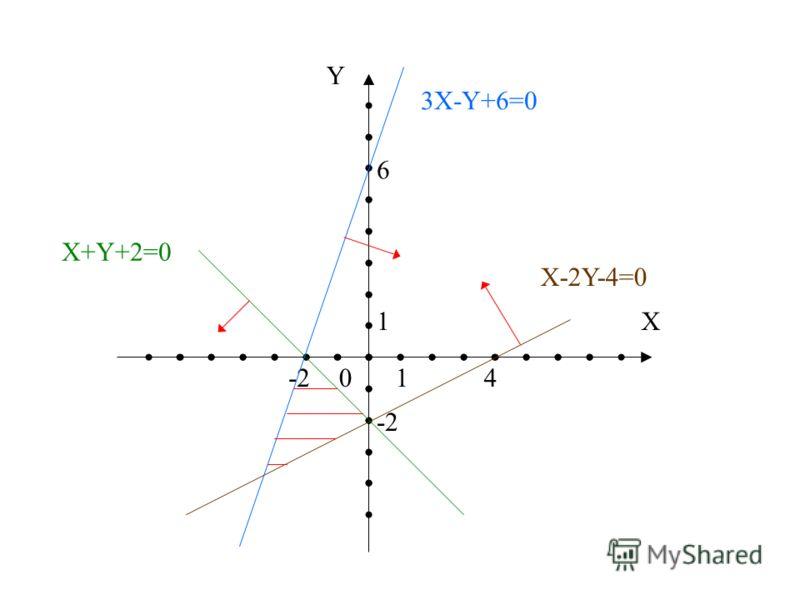 Y X 0 1 1 -2 4 6 3X-Y+6=0 X+Y+2=0 X-2Y-4=0