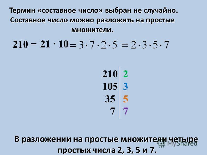 Термин «составное число» выбран не случайно. Составное число можно разложить на простые множители. 210 = 21 10 В разложении на простые множители четыре простых числа 2, 3, 5 и 7. 210 2 105 3 35 5 7 7