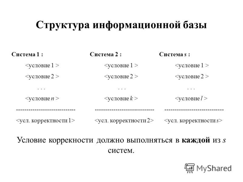 Структура информационной базы Система 1 : Система 2 : Система s :......... ----------------------------- ----------------------------- ----------------------------- Условие коррекности должно выполняться в каждой из s систем.