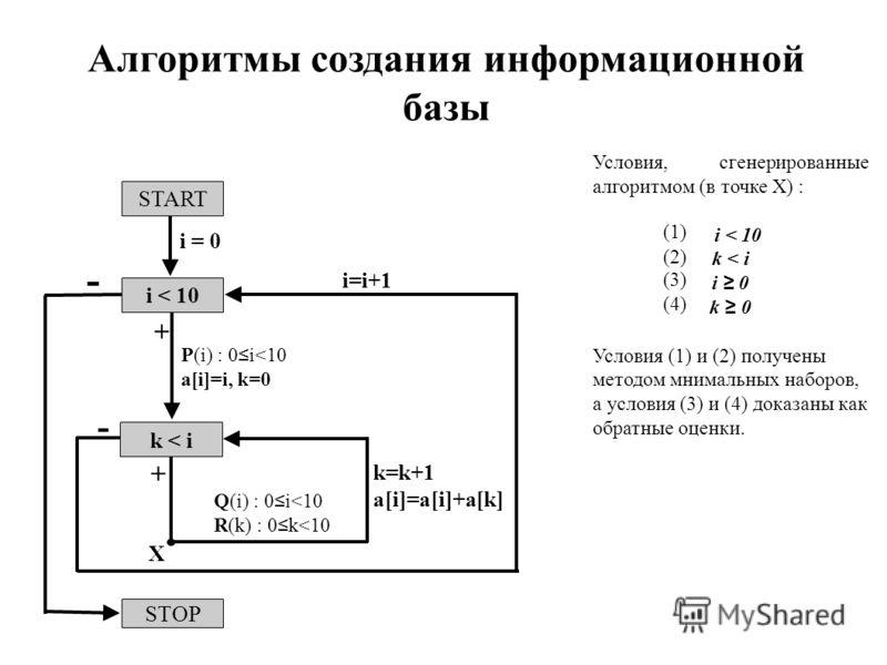 Алгоритмы создания информационной базы Условия, сгенерированные алгоритмом (в точке X) : i < 10 k < i i 0 k 0 Условия (1) и (2) получены методом мнимальных наборов, а условия (3) и (4) доказаны как обратные оценки. (1) (2) (3) (4) X START i < 10 k <