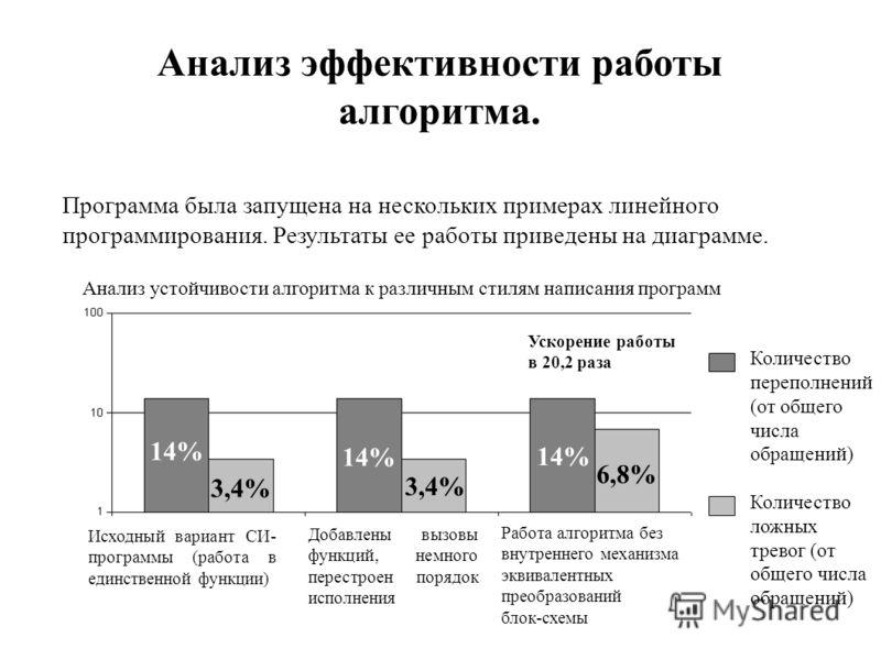Анализ эффективности работы алгоритма. Программа была запущена на нескольких примерах линейного программирования. Результаты ее работы приведены на диаграмме. 14% 3,4% 14% 3,4% 14% 6,8% Количество переполнений (от общего числа обращений) Количество л