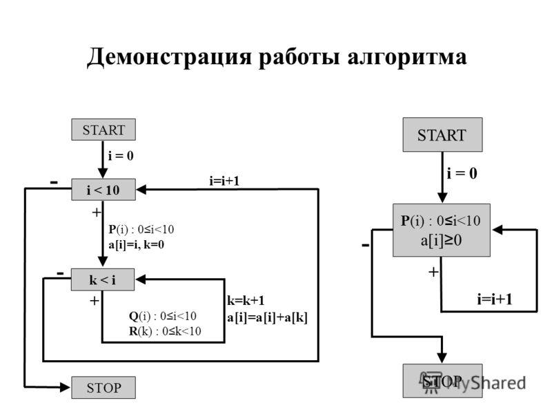 START P(i) : 0 i