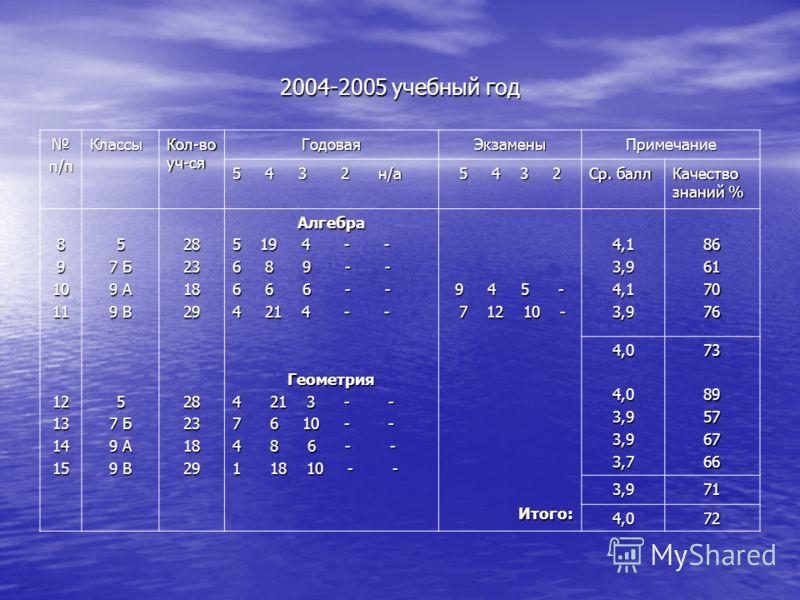 2004-2005 учебный год п/пКлассы Кол-во уч-ся ГодоваяЭкзаменыПримечание 5 4 3 2 н/а 5 4 3 2 Ср. балл Качество знаний % 891011121314155 7 Б 9 А 9 В 5 7 Б 9 А 9 В 2823182928231829Алгебра 5 19 4 - - 6 8 9 - - 6 6 6 - - 4 21 4 - - Геометрия 4 21 3 - - 7 6
