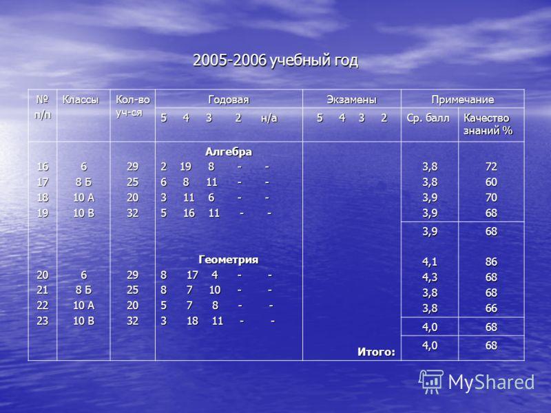 2005-2006 учебный год п/пКлассы Кол-во уч-ся ГодоваяЭкзаменыПримечание 5 4 3 2 н/а 5 4 3 2 Ср. балл Качество знаний % 16171819202122236 8 Б 10 А 10 В 6 8 Б 10 А 10 В 2925203229252032Алгебра 2 19 8 - - 6 8 11 - - 3 11 6 - - 5 16 11 - - Геометрия 8 17
