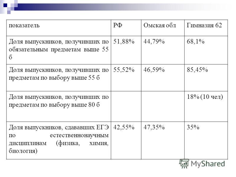 показательРФОмская облГимназия 62 Доля выпускников, получивших по обязательным предметам выше 55 б 51,88%44,79%68,1% Доля выпускников, получивших по предметам по выбору выше 55 б 55,52%46,59%85,45% Доля выпускников, получивших по предметам по выбору