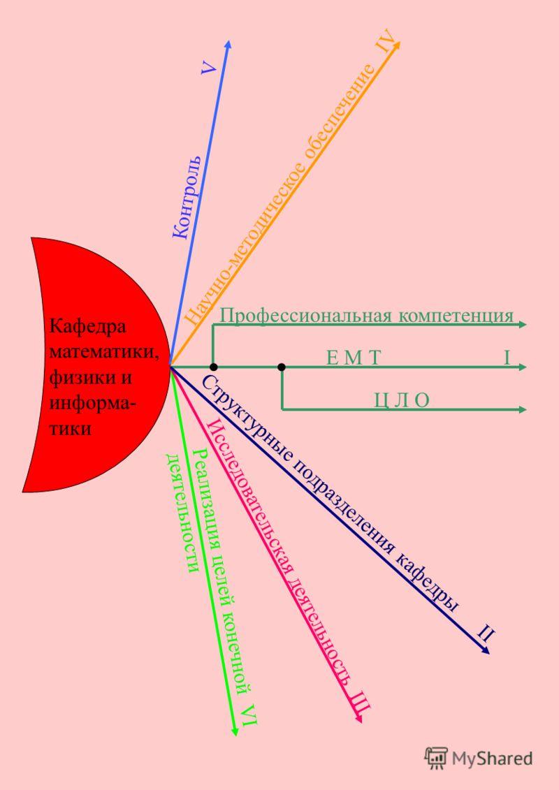 Е М Т I Профессиональная компетенция Кафедра математики, физики и информа- тики Ц Л О Контроль V Научно-методическое обеспечение IV Реализация целей конечной VI деятельности Исследовательская деятельность III Структурные подразделения кафедры II