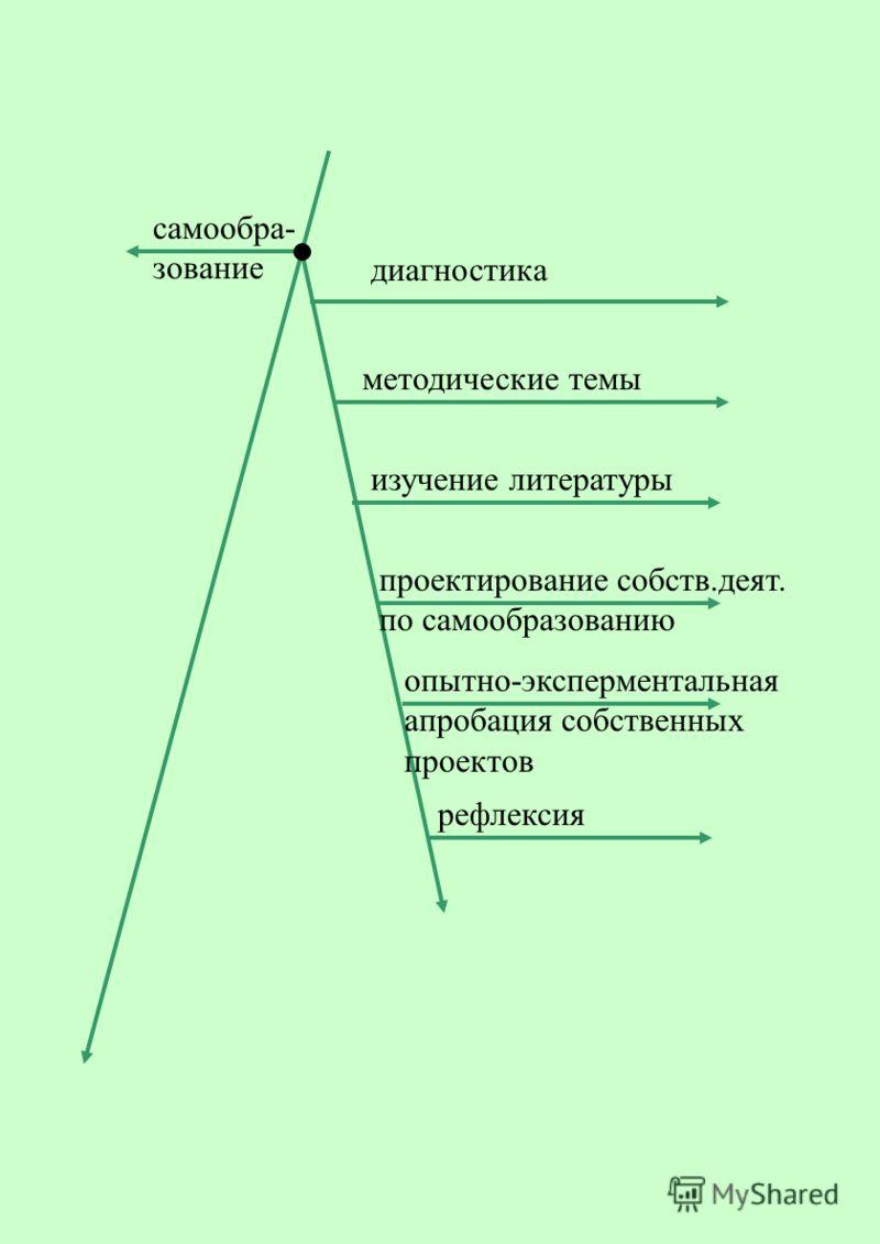 самообра- зование диагностика методические темы изучение литературы проектирование собств.деят. по самообразованию опытно-эксперментальная апробация собственных проектов рефлексия