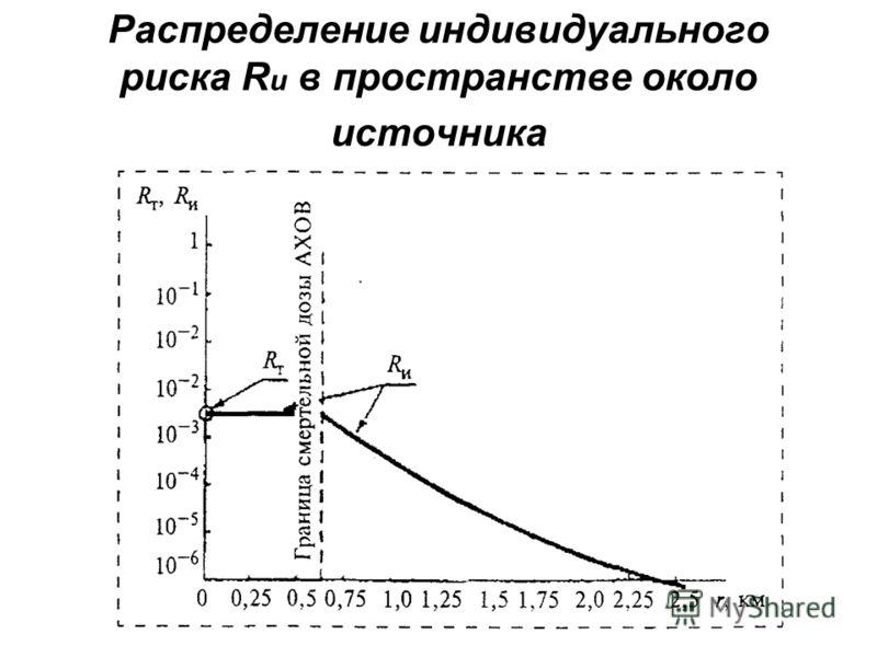 Распределение индивидуального риска R и в пространстве около источника