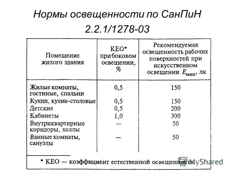Нормы освещенности по СанПиН 2.2.1/1278-03