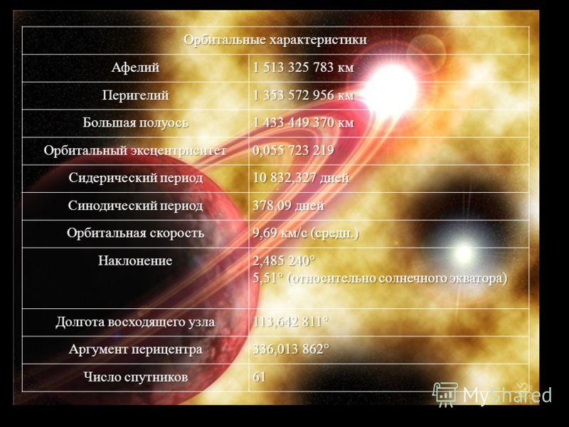 Орбитальные характеристики Афелий 1 513 325 783 км Перигелий 1 353 572 956 км Большая полуось 1 433 449 370 км Орбитальный эксцентриситет 0,055 723 219 Сидерический период 10 832,327 дней Синодический период 378,09 дней Орбитальная скорость 9,69 км /