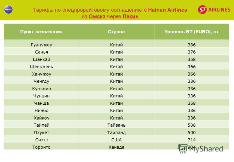 Тарифы по спецпрорейтовому соглашению с Hainan Airlines из Омска через Пекин Пункт назначенияСтранаУровень RT (EURO), от ГуанчжоуКитай336 СаньяКитай376 ШанхайКитай358 ШеньженьКитай366 ХанчжоуКитай366 ЧенгдуКитай336 КуньминКитай336 ЧунцинКитай336 Чанш