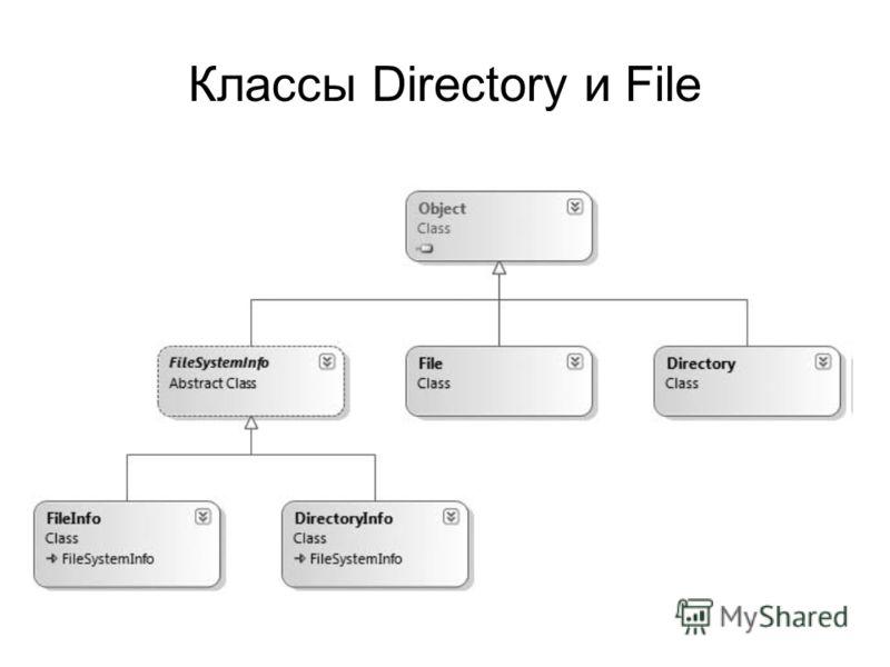 Классы Directory и File