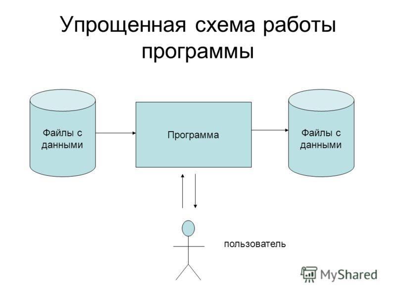 Упрощенная схема работы программы Программа Файлы с данными Файлы с данными пользователь