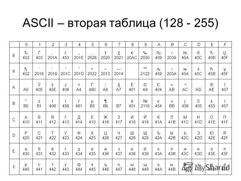 ASCII – вторая таблица (128 - 255).0.1.2.3.4.5.6.7.8.9.A.B.C.D.E.F 8. Ђ 402 Ѓ 403 201A ѓ 453 201E … 2026 2020 2021 20AC 2030 Љ 409 2039 Њ 40A Ќ 40C Ћ 40B Џ 40F 9. ђ 452 2018 2019 201C 201D 2022 – 2013 2014 2122 љ 459 203A њ 45A ќ 45C ћ 45B џ 45F A. A