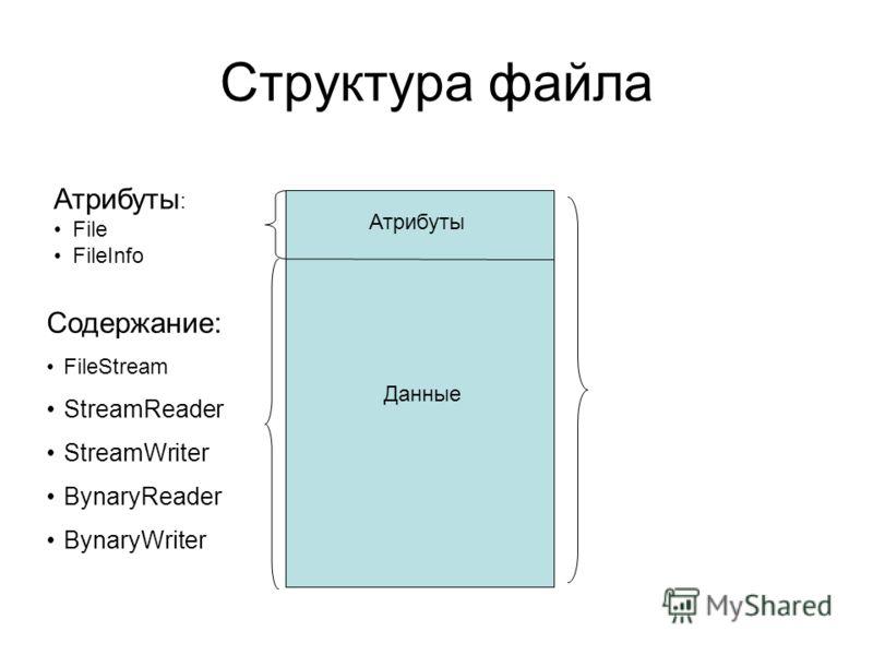 Структура файла Атрибуты Данные Содержание: FileStream StreamReader StreamWriter BynaryReader BynaryWriter Атрибуты : File FileInfo