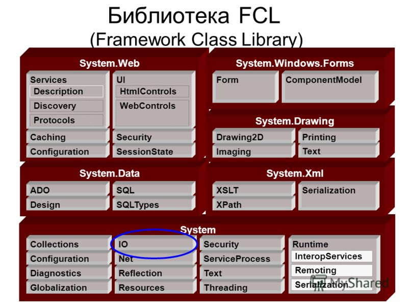 Библиотека FCL (Framework Class Library) System System.DataSystem.Xml System.Web Globalization Diagnostics Configuration Collections Resources Reflection Net IO Threading Text ServiceProcess Security Design ADO SQLTypes SQL XPath XSLT Runtime Interop