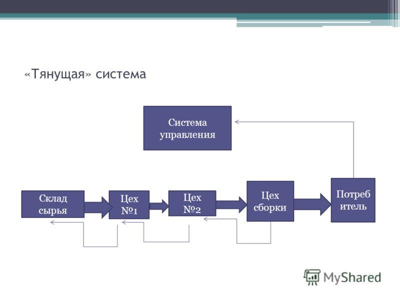 «Тянущая» система Система управления Склад сырья Цех 1 Цех 2 Цех сборки Потреб итель