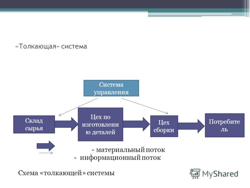 «Толкающая» система - материальный поток - информационный поток Схема «толкающей» системы Система управления Склад сырья Цех по изготовлени ю деталей Цех сборки Потребите ль