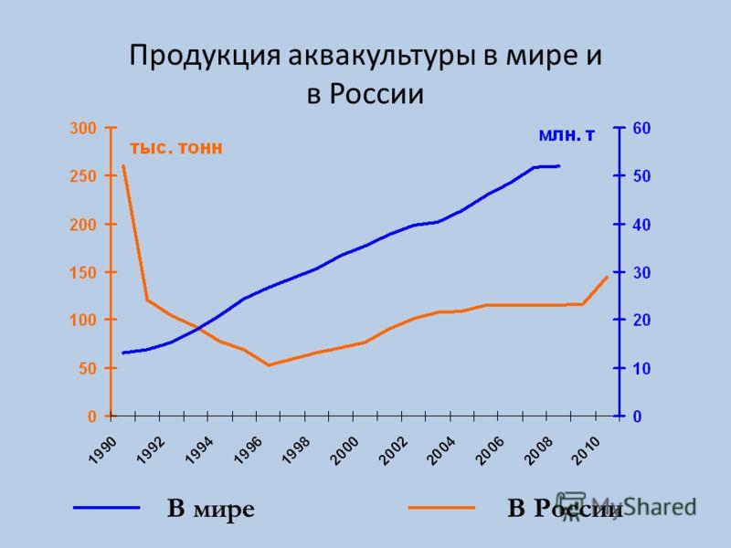 В РоссииВ мире Продукция аквакультуры в мире и в России
