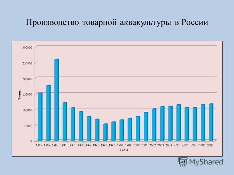 Производство товарной аквакультуры в России