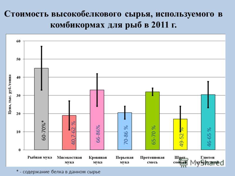 Стоимость высокобелкового сырья, используемого в комбикормах для рыб в 2011 г. 60-70%* 40,7-62 % 66-86% 70-86 % 65-70 % 49-52 %46-65 % * - содержание белка в данном сырье