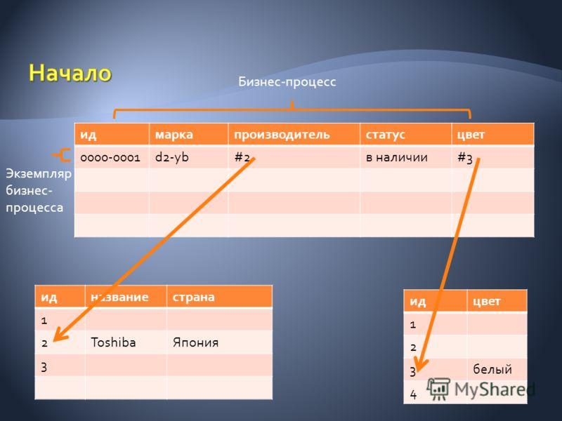 идмаркапроизводительстатусцвет 0000-0001d2-yb#2#2в наличии#3#3 идназваниестрана 1 2ToshibaЯпония 3 идцвет 1 2 3белый 4 Бизнес-процесс Экземпляр бизнес- процесса