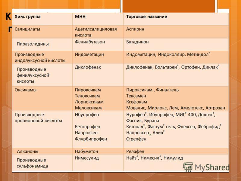 Классификация НПВС по противовоспалительной активности НПВС с выраженной противовоспалительной активностью