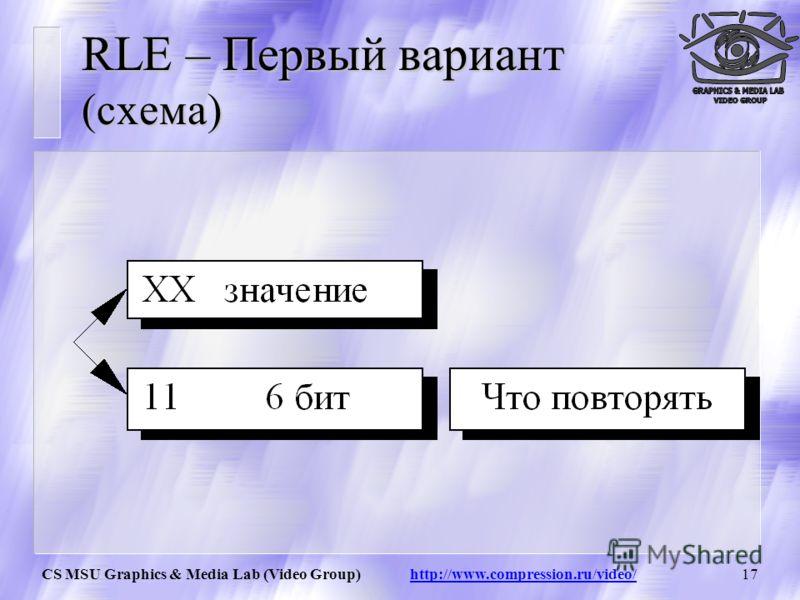 CS MSU Graphics & Media Lab (Video Group) http://www.compression.ru/video/16 RLE – Первый вариант Initialization(...); do { byte = ImageFile.ReadNextByte(); if(является счетчиком(byte)) { counter = Low6bits(byte)+1; value = ImageFile.ReadNextByte();