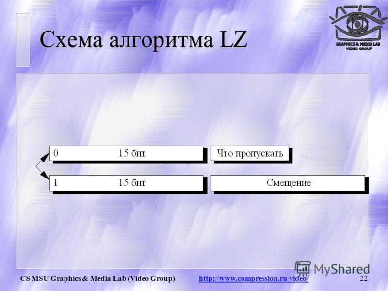 CS MSU Graphics & Media Lab (Video Group) http://www.compression.ru/video/21 Алгоритм LZW Название алгоритм получил по первым буквам фамилий его разработчиков Lempel, Ziv и Welch. Сжатие в нем, в отличие от RLE, осуществляется уже за счет одинаковых