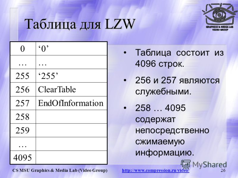 CS MSU Graphics & Media Lab (Video Group) http://www.compression.ru/video/25 LZW / Добавление строк