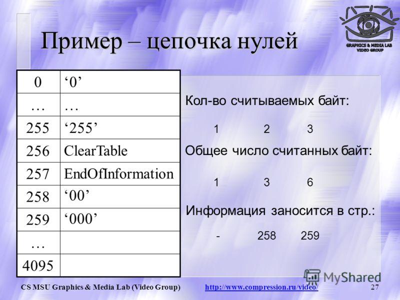 CS MSU Graphics & Media Lab (Video Group) http://www.compression.ru/video/26 4095 … 259 258 EndOfInformation 257 ClearTable 256 255 …… 00 Таблица состоит из 4096 строк. 256 и 257 являются служебными. 258 … 4095 содержат непосредственно сжимаемую инфо