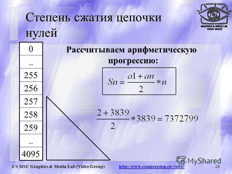 CS MSU Graphics & Media Lab (Video Group) http://www.compression.ru/video/27 Кол-во считываемых байт: Пример – цепочка нулей Общее число считанных байт: Информация заносится в стр.: 4095 … 259 258 EndOfInformation 257 ClearTable 256 255 …… 00 1 - 2 3