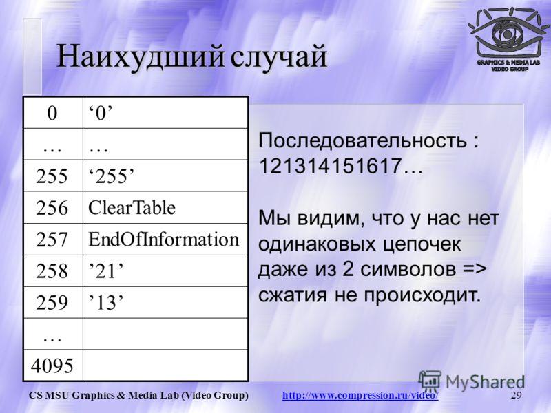 CS MSU Graphics & Media Lab (Video Group) http://www.compression.ru/video/28 Степень сжатия цепочки нулей 4095.. 259 258 257 256 255.. 0 Рассчитываем арифметическую прогрессию: