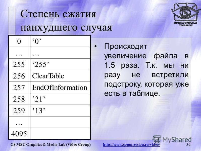 CS MSU Graphics & Media Lab (Video Group) http://www.compression.ru/video/29 Наихудшийслучай Наихудший случай 13 21 4095 … 259 258 EndOfInformation 257 ClearTable 256 255 …… 00 Последовательность : 121314151617… Мы видим, что у нас нет одинаковых цеп