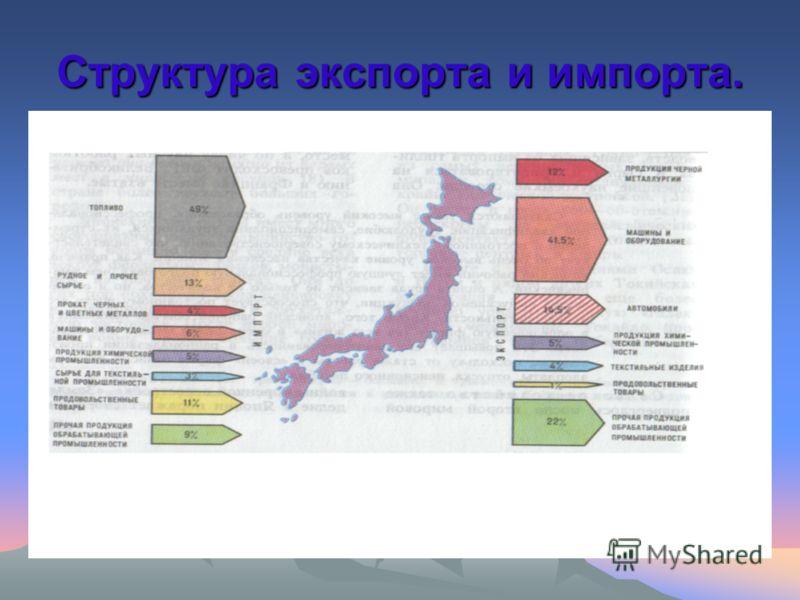 Структура экспорта и импорта.