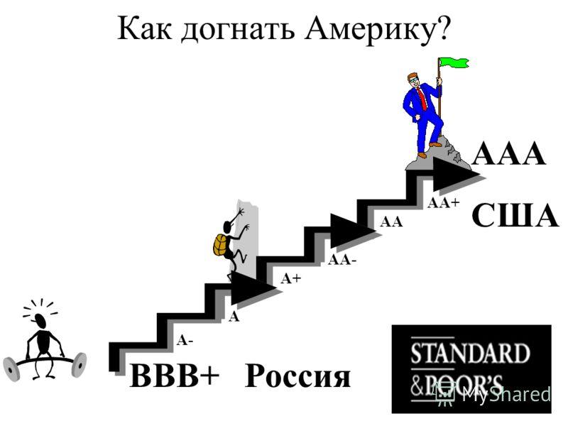 Как догнать Америку? ВВВ+ Россия А- А А+ АА- АА АА+ ААА США