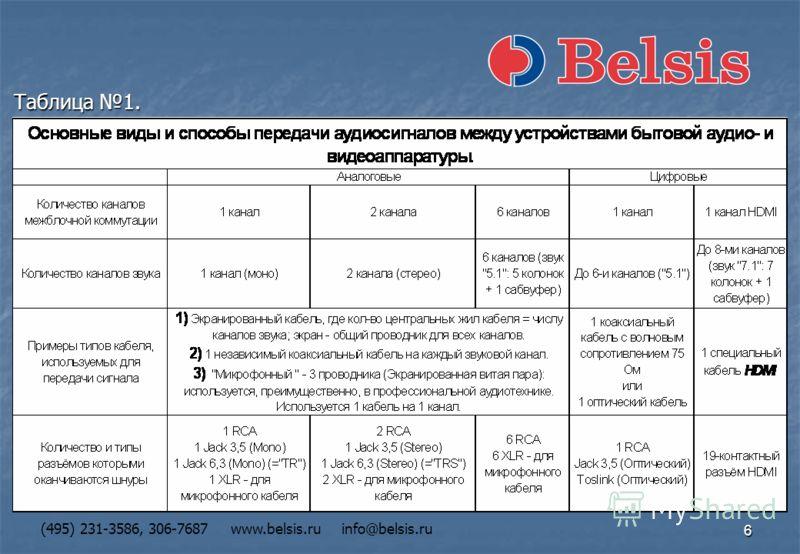 6 (495) 231-3586, 306-7687 www.belsis.ru info@belsis.ru Таблица 1.
