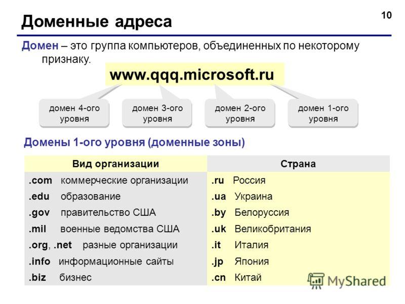 10 Доменные адреса Домен – это группа компьютеров, объединенных по некоторому признаку. www.qqq.microsoft.ru домен 1-ого уровня домен 2-ого уровня домен 3-ого уровня домен 4-ого уровня Домены 1-ого уровня (доменные зоны) Вид организацииСтрана.com ком