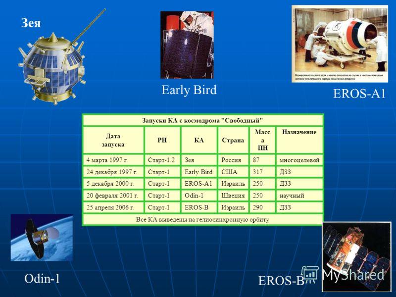Запуски КА с космодрома