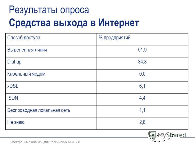 Электронные навыки для Российских МСП - II Результаты опроса Средства выхода в Интернет Способ доступа% предприятий Выделенная линия51,9 Dial-up34,8 Кабельный модем0,0 хDSL6,1 ISDN4,4 Беспроводная локальная сеть1,1 Не знаю2,8