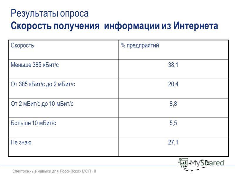 Электронные навыки для Российских МСП - II Результаты опроса Скорость получения информации из Интернета Скорость% предприятий Меньше 385 кБит/с38,1 От 385 кБит/с до 2 мБит/с20,4 От 2 мБит/с до 10 мБит/с8,8 Больше 10 мБит/с5,5 Не знаю27,1