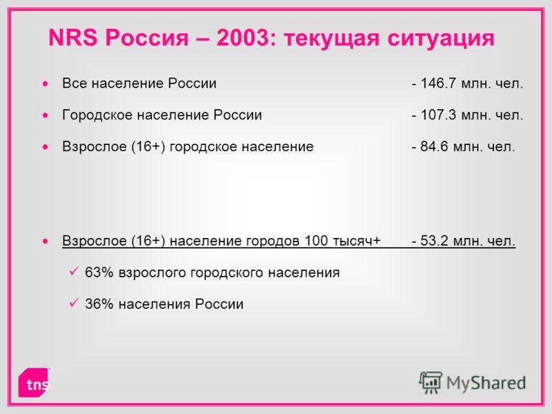 NRS Россия – 2003: текущая ситуация Все население России - 146.7 млн. чел. Городское население России - 107.3 млн. чел. Взрослое (16+) городское население- 84.6 млн. чел. Взрослое (16+) население городов 100 тысяч+ - 53.2 млн. чел. 63% взрослого горо