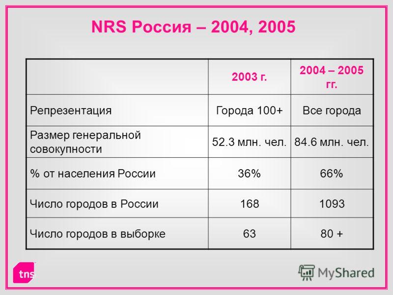 NRS Россия – 2004, 2005 2003 г. 2004 – 2005 гг. РепрезентацияГорода 100+Все города Размер генеральной совокупности 52.3 млн. чел.84.6 млн. чел. % от населения России36%66% Число городов в России1681093 Число городов в выборке6380 +